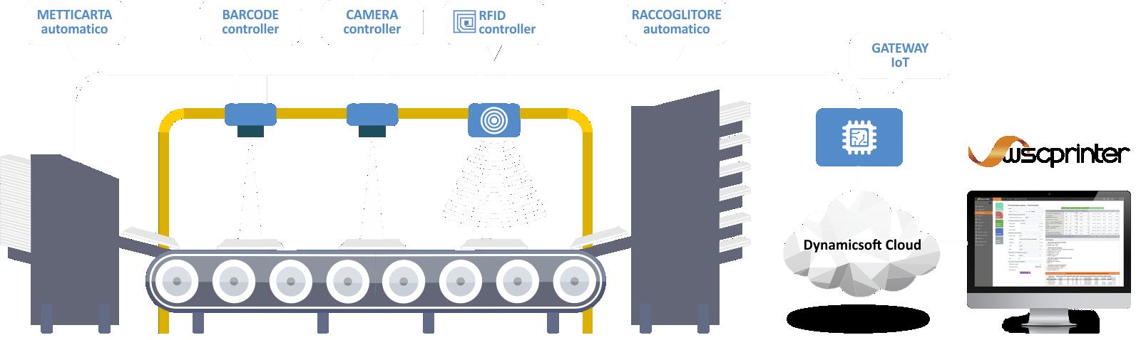 IoT controllo produzione per la stampa digitale