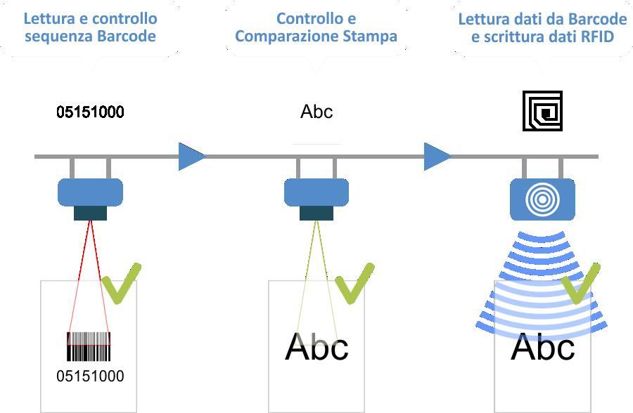 IoT flusso di controllo