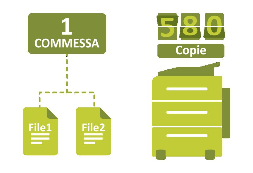 Benefici - Processi di lavoro automatizzati per la stampa
