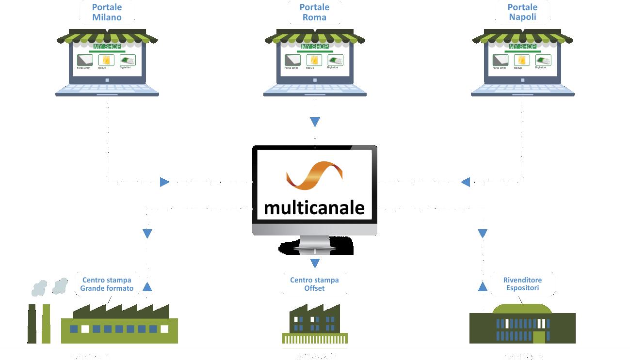 Come funziona la multicanalità di Wsc Printer